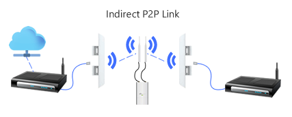 ubiquiti-how-to-set-up-indirect-point-to-point-wireless-bridge-link_trans